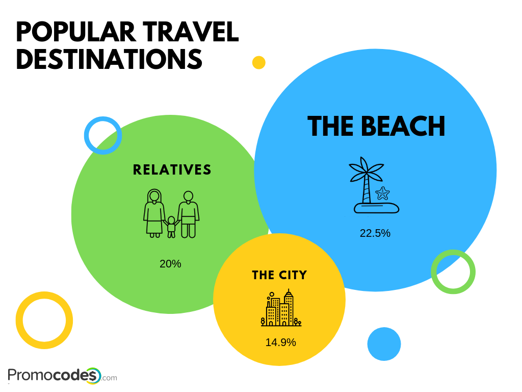 Popular travel destinations