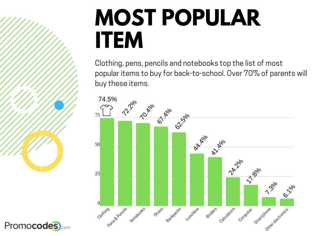 Most popular item