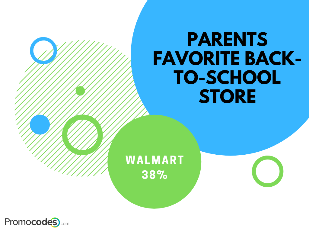 Parents favorite back to school store