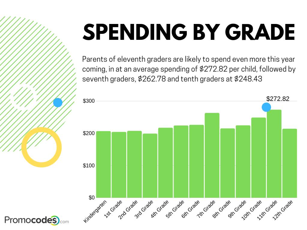 Spending by grade